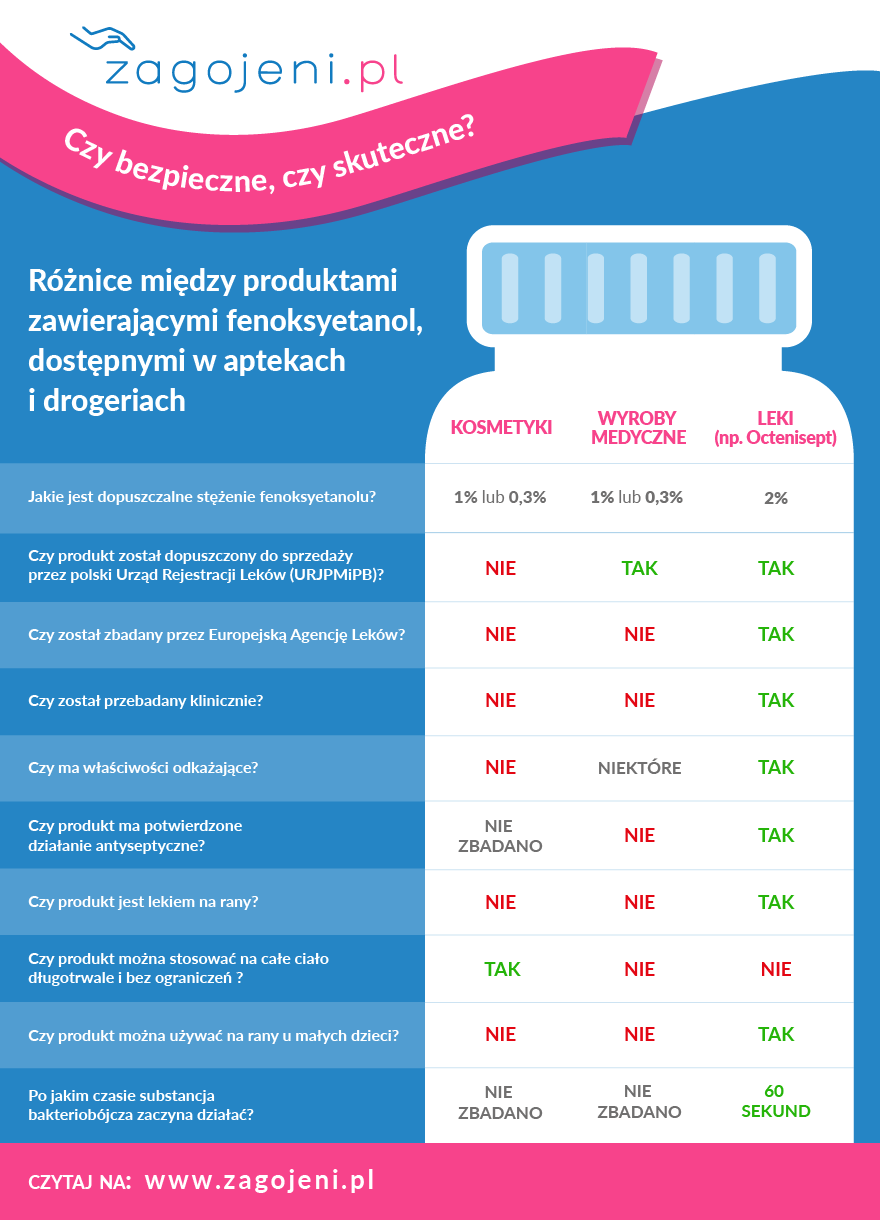 fenoksyetanol - co w nim działa?